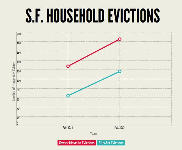 San Francisco Evictions Up Sharply