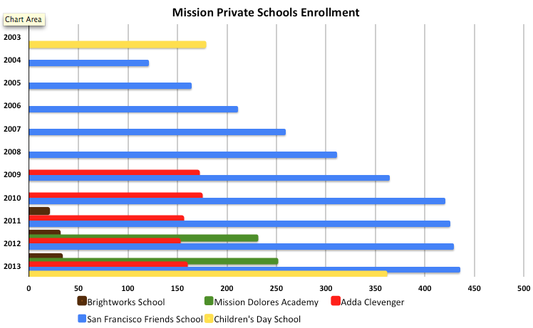 More Children From Mission Going to Private School