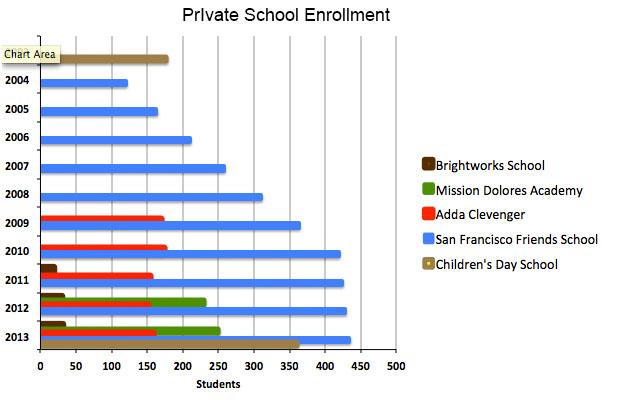 Más Niños de la Misión Asisten a Escuelas Privadas