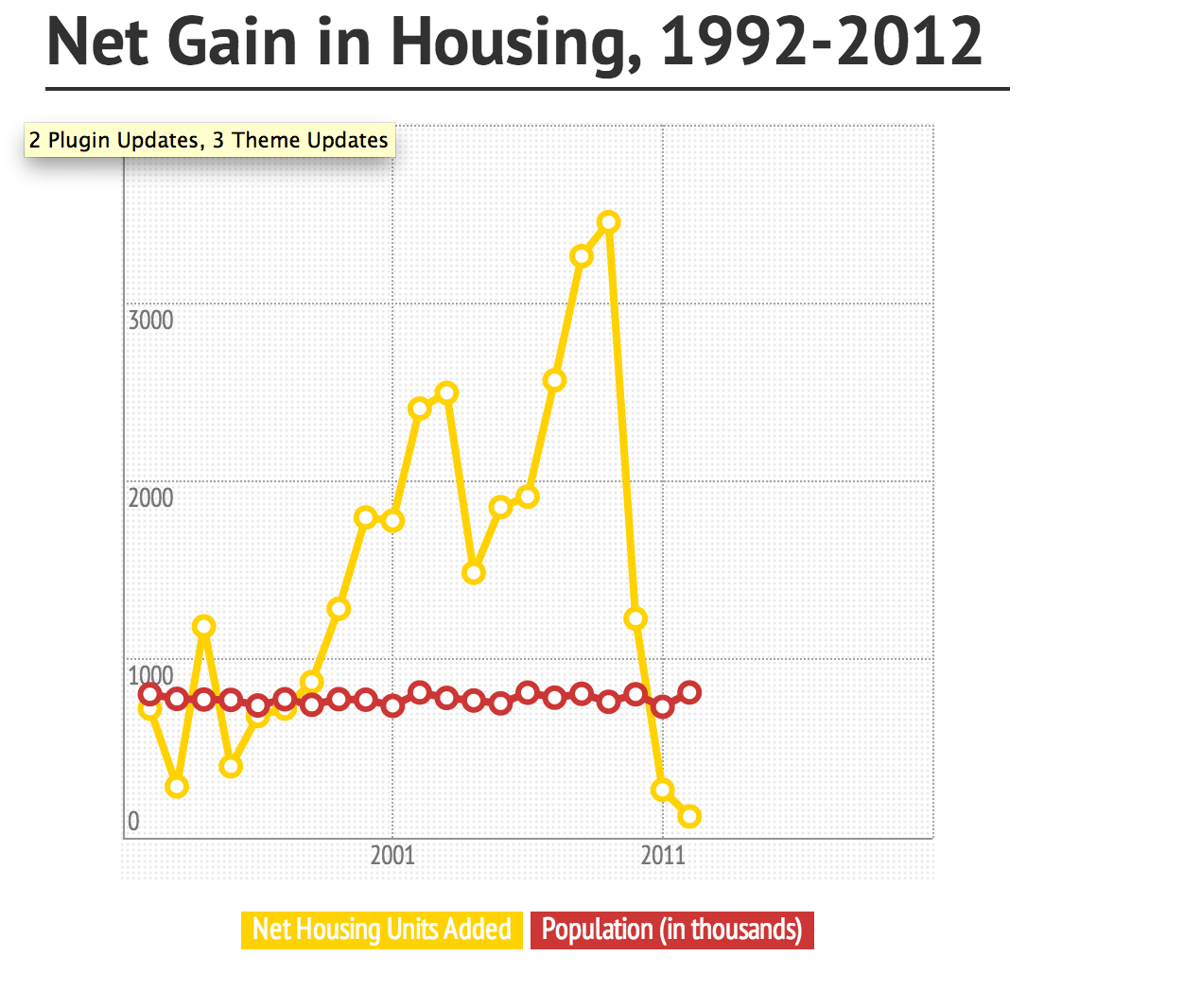 Housing Stock by the Numbers