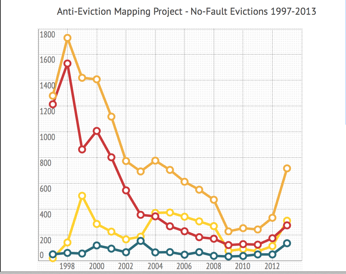 Anti-Eviction Group Posts Updates