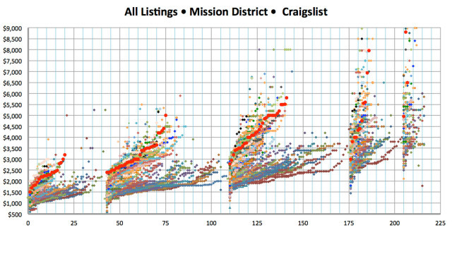 All apartments listed clustered by room configuration and rate.