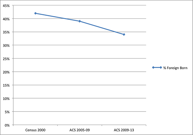 Data via American Census Bureau, compiled by Andrew Beckerman