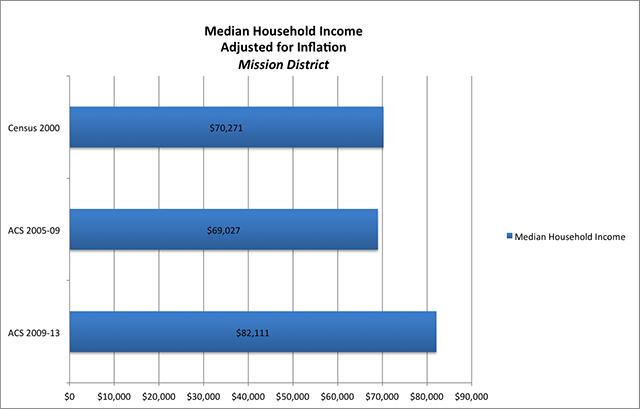 Data via American Census Bureau. Chart by Andrew Beckerman