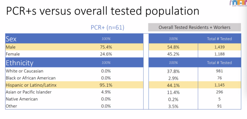 Preliminary results of Mission COVID-19 tests show 95 percent of positive cases were Latinx