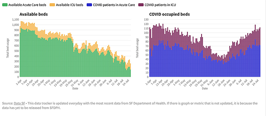 Covid Tracker: 6423 cases, 58 deaths.