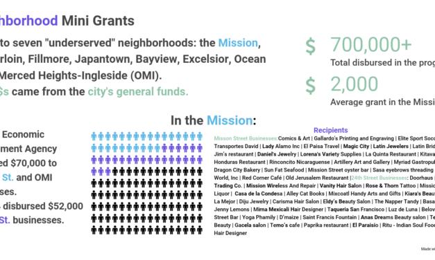 Programas de subvenciones de la ciudad ayudan negocios de la Misión a resistir
