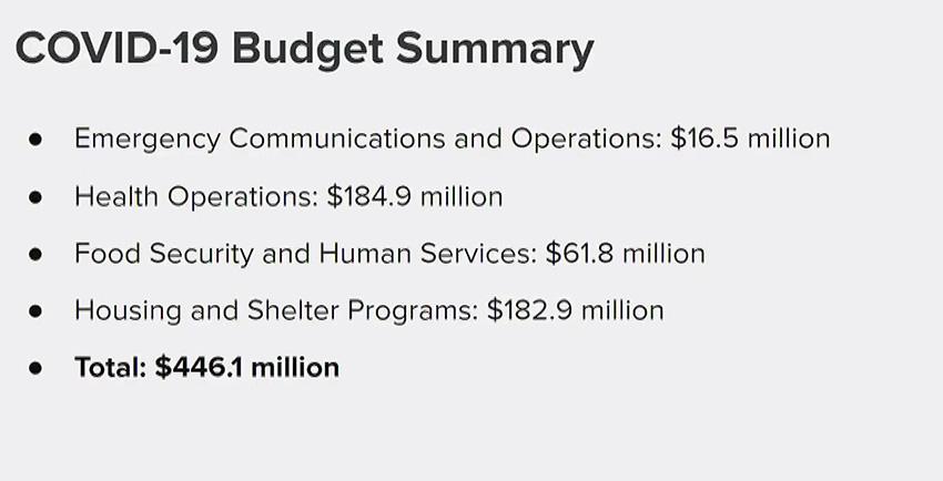 Mayor Breed presents new COVID-19 spending plan