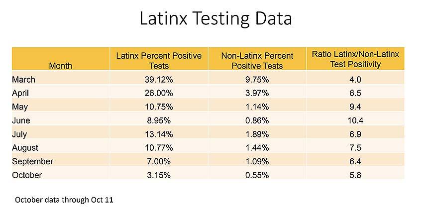 Havlir Latinx data