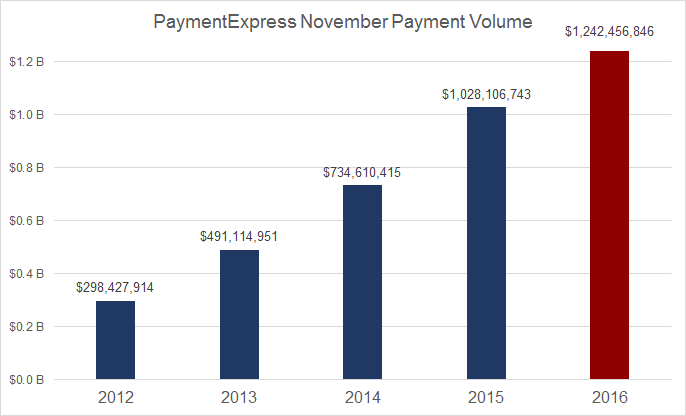 PaymentExpress November Volume