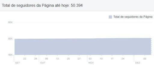Métricas do Facebook — Seguidores
