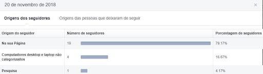 Métricas do Facebook — Origem dos Seguidores