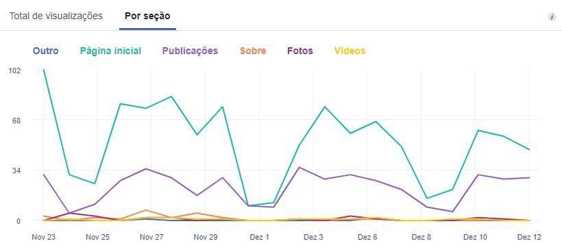 Métricas do Facebook — Visualizações