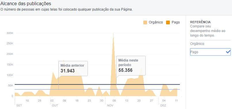 Métricas do Facebook — Alcance