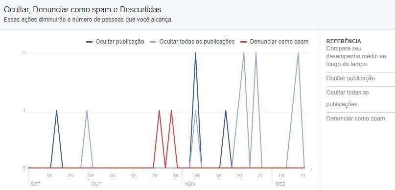 Métricas do Facebook — negativas
