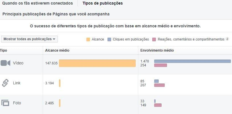 Métricas do Facebook — Tipos de publicação
