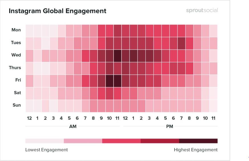 Melhores horários para postar no Instagram: imagem de um gráfico indicando os melhores dias e horários em que os posts são realizados na rede social