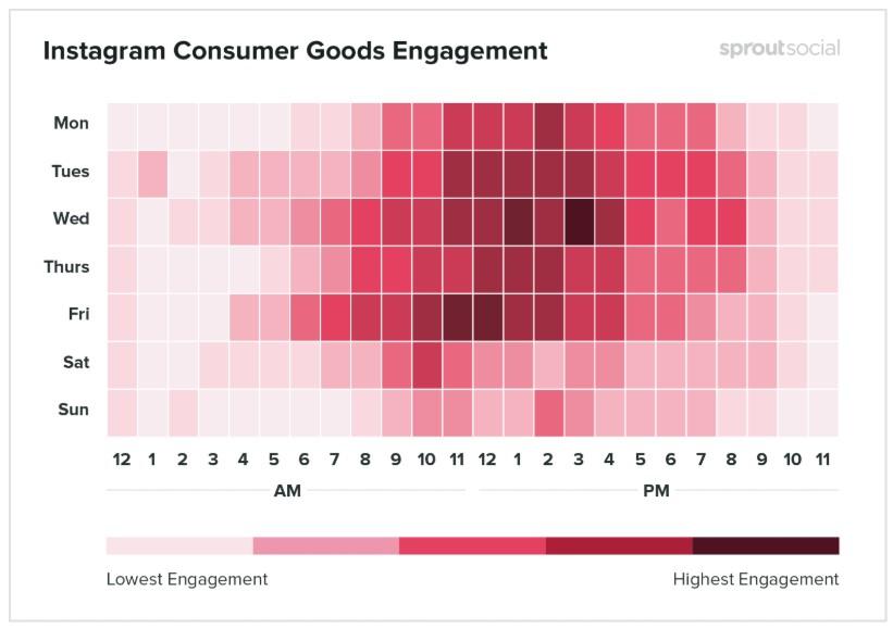 Melhores horários para postar no Instagram: imagem de um gráfico indicando os melhores dias e horários em que os posts são realizados na rede social no segmento de bens de consumo