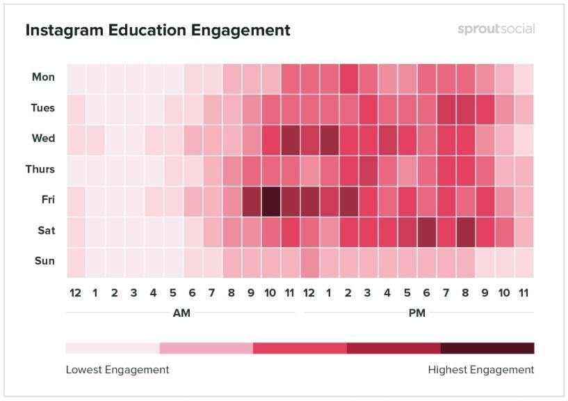 Melhores horários para postar no Instagram: imagem de um gráfico indicando os melhores dias e horários em que os posts são realizados na rede social no segmento de educação