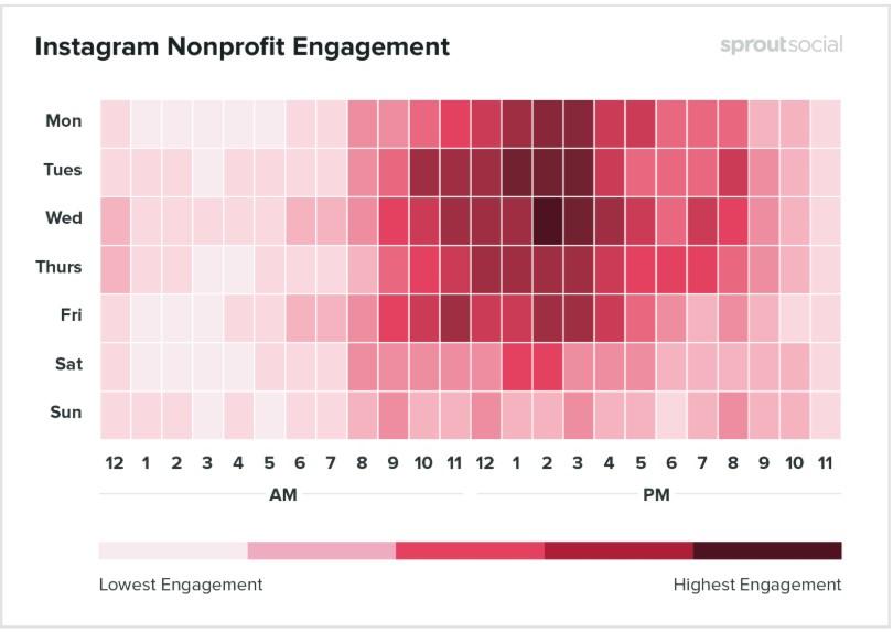 Melhores horários para postar no Instagram: imagem de um gráfico indicando os melhores dias e horários em que os posts são realizados na rede social no segmento sem fins lucrativos