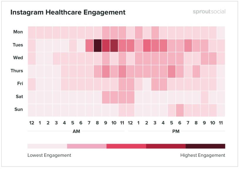 Melhores horários para postar no Instagram: imagem de um gráfico indicando os melhores dias e horários em que os posts são realizados na rede social no segmento da saúde