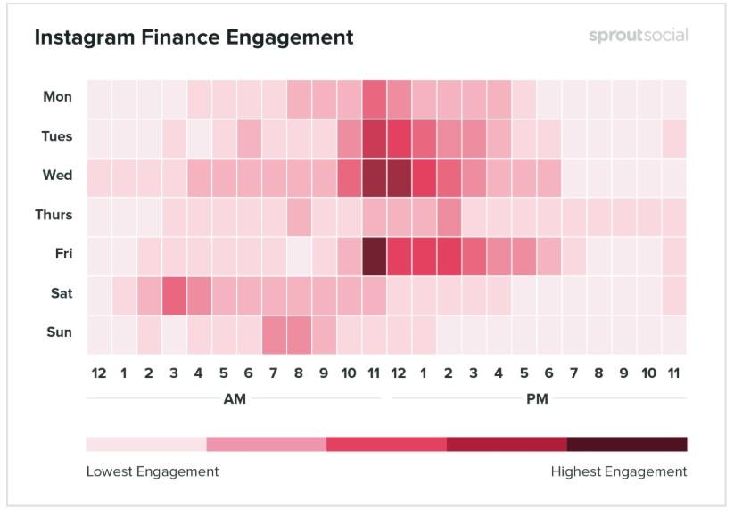 Melhores horários para postar no Instagram: imagem de um gráfico indicando os melhores dias e horários em que os posts são realizados na rede social no segmento de finanças