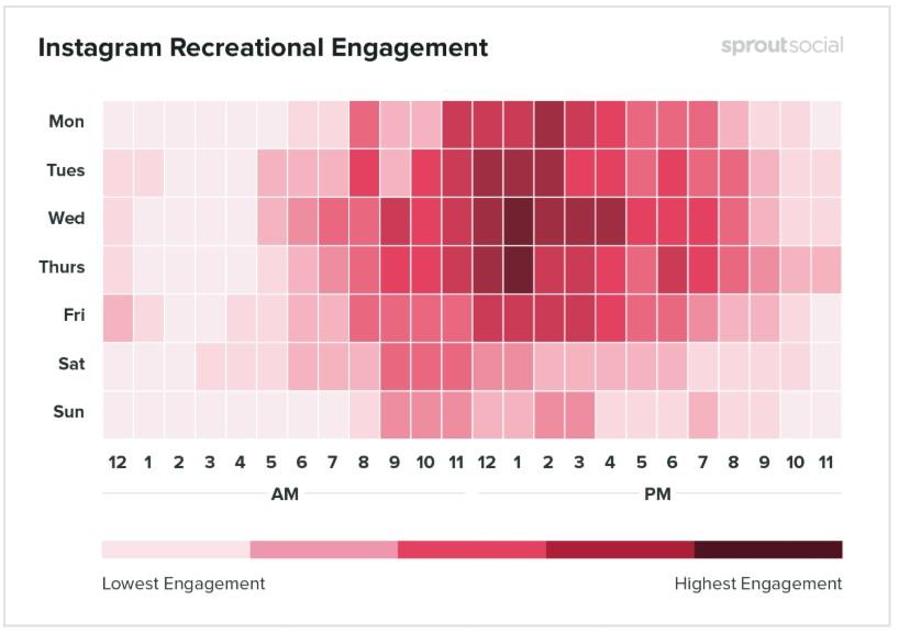 Melhores horários para postar no Instagram: imagem de um gráfico indicando os melhores dias e horários em que os posts são realizados na rede social no segmento de recreação