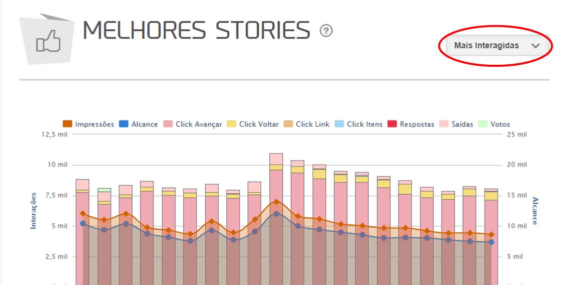 mudar para perfil comercial no intagram - gráfico mlabs melhores stories por interações