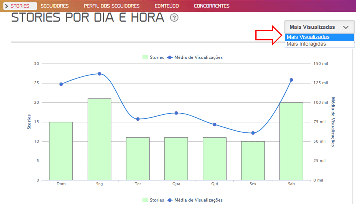 gráfico mlabs stories por dia e hora