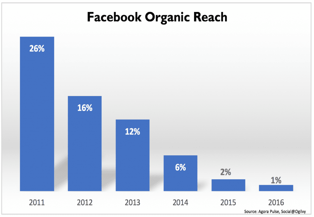 alcance orgânico do Facebook
