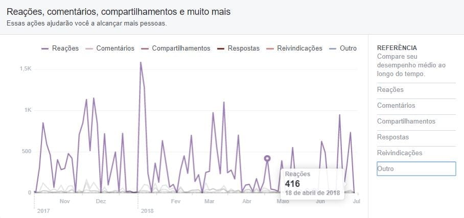 facebook insights gráfico engajamento