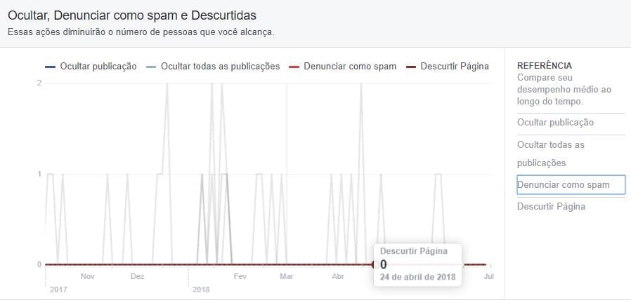 facebook insights ocultar, spam, descurtir