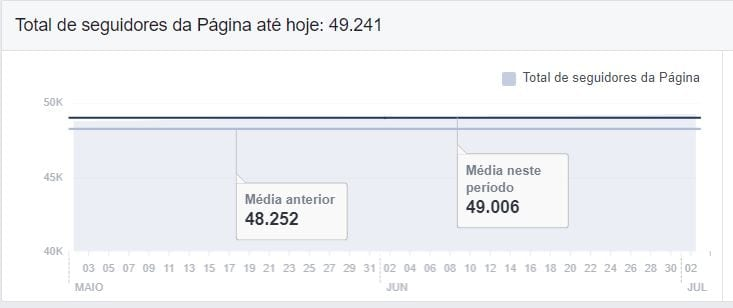 facebook insights total de seguidores