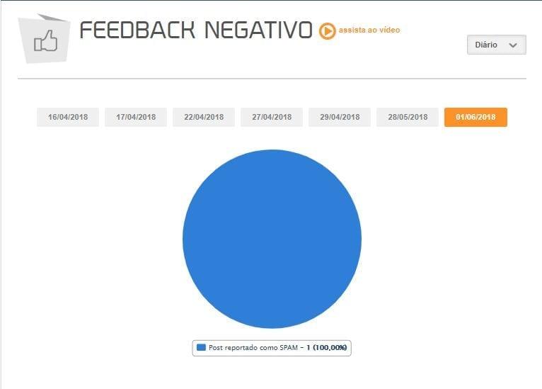 feedback negativo mlabs