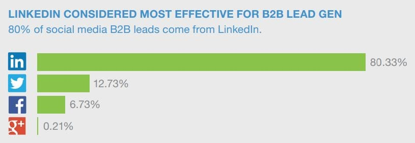 leads do linkedin percentual