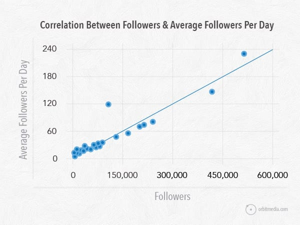 crescimento de seguidores no twitter