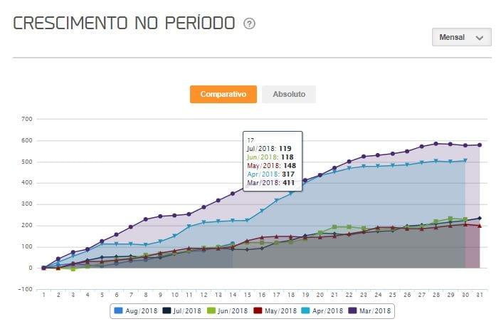relatório-facebook-crescimento-no-periodo-mlabs