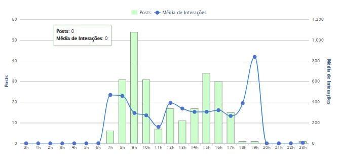 relatório-facebook-conteudo-por-dia-e-hora-2-mlabs