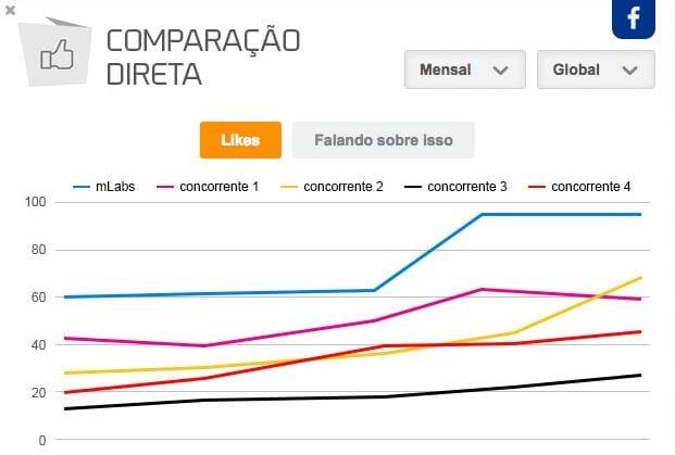 relatório-facebook-concorrentes