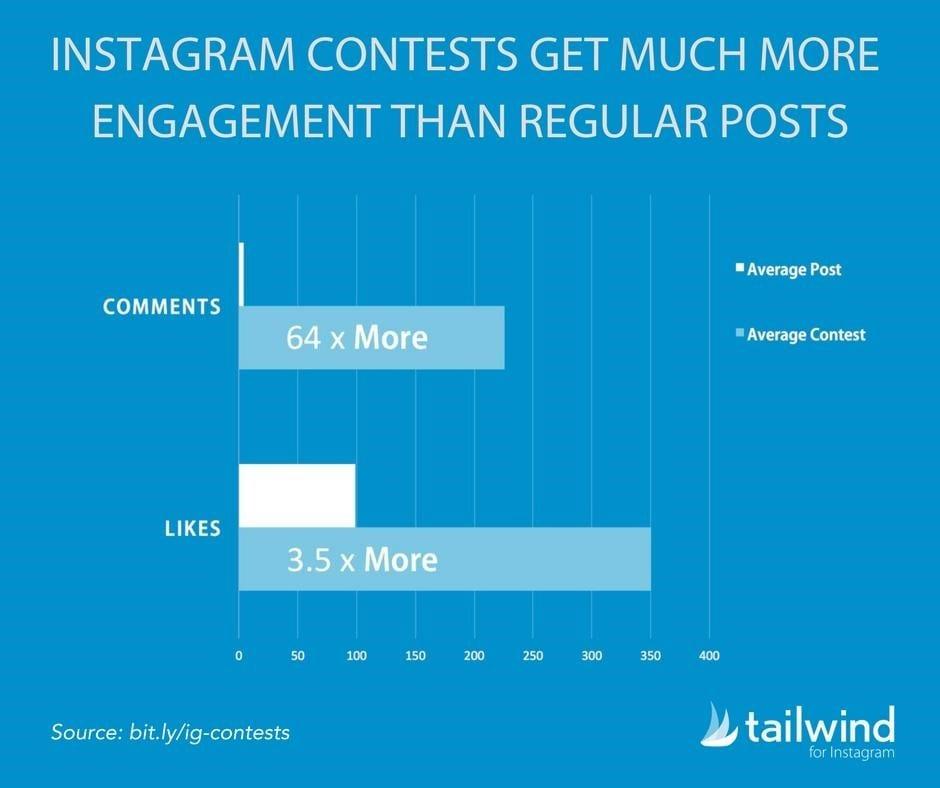 pesquisa sorteio instagram