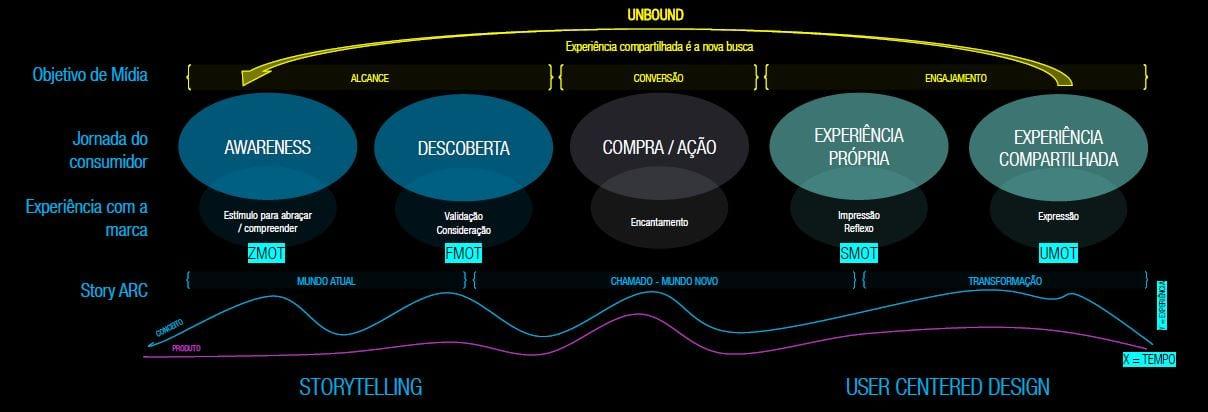 framework do Unbound Marketing