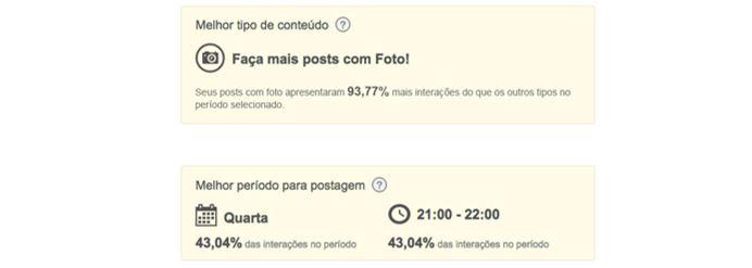 Gerenciador de redes sociais: imagem da página de relatórios da mLabs, mostrando os melhores dias e horários para postar