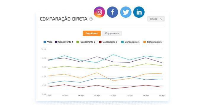 Gerenciador de redes sociais: imagem da página de relatórios dos concorrentes