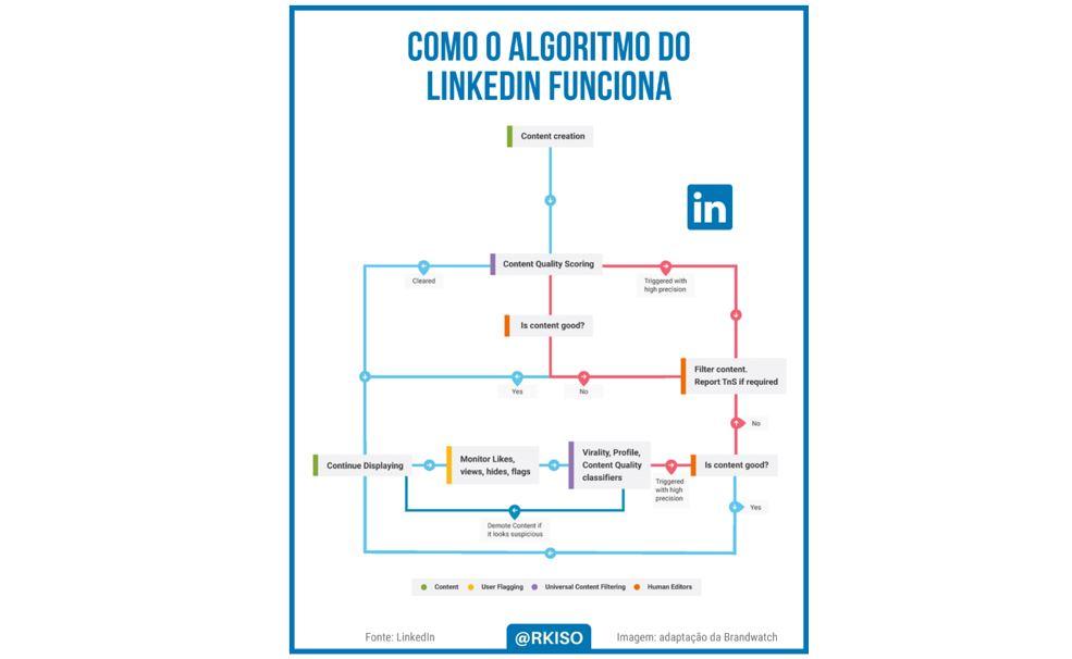 Algoritmo do LinkedIn: imagem do fluxograma explicando como funciona o algoritmo da plataforma