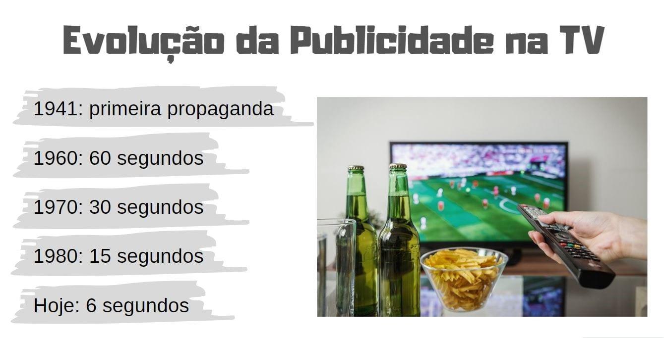 evolução da publicidade na TV dados