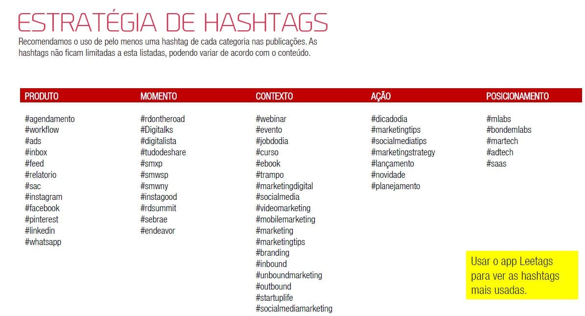 hashtags mLabs