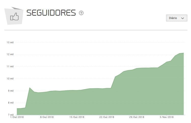 crescimento orgânico da mLabs no instagram