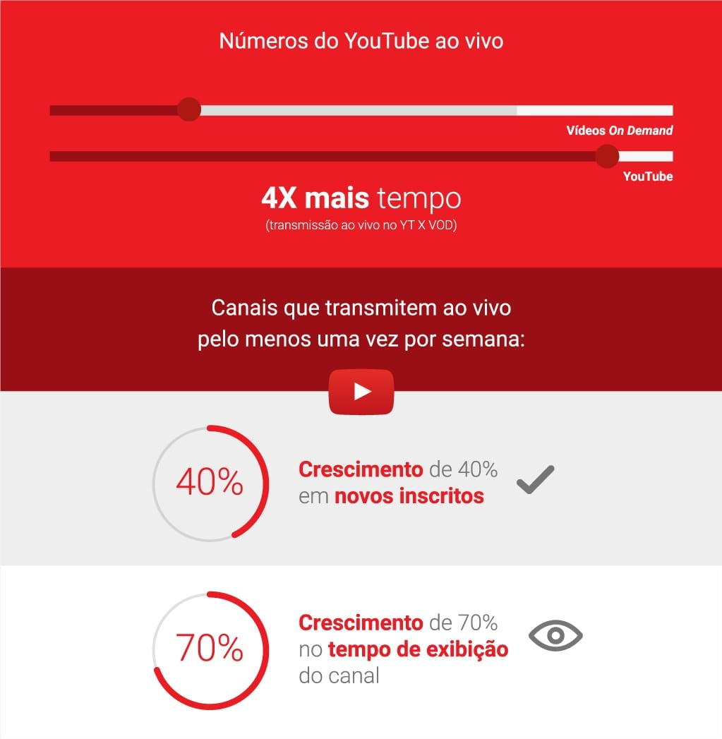 Divulgar canal youtube: pesquisa Think With Google