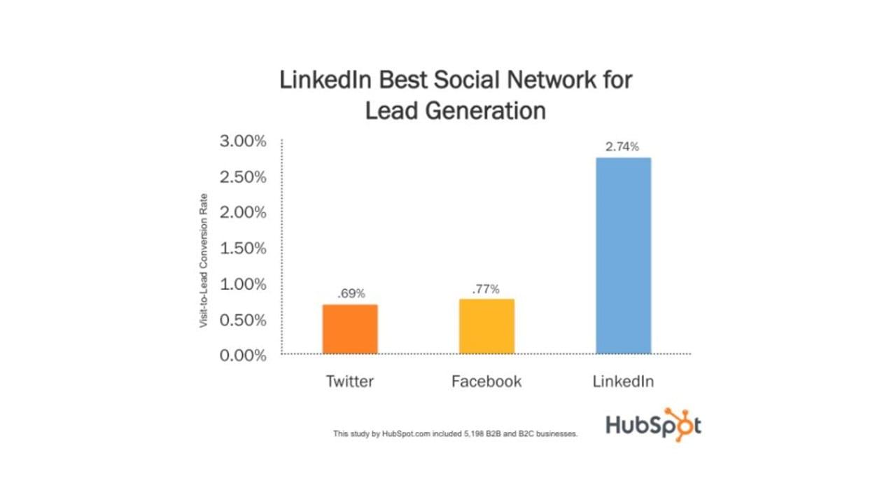 Estudo Hubspot Linkedin Leads: imagem de um gráfico.