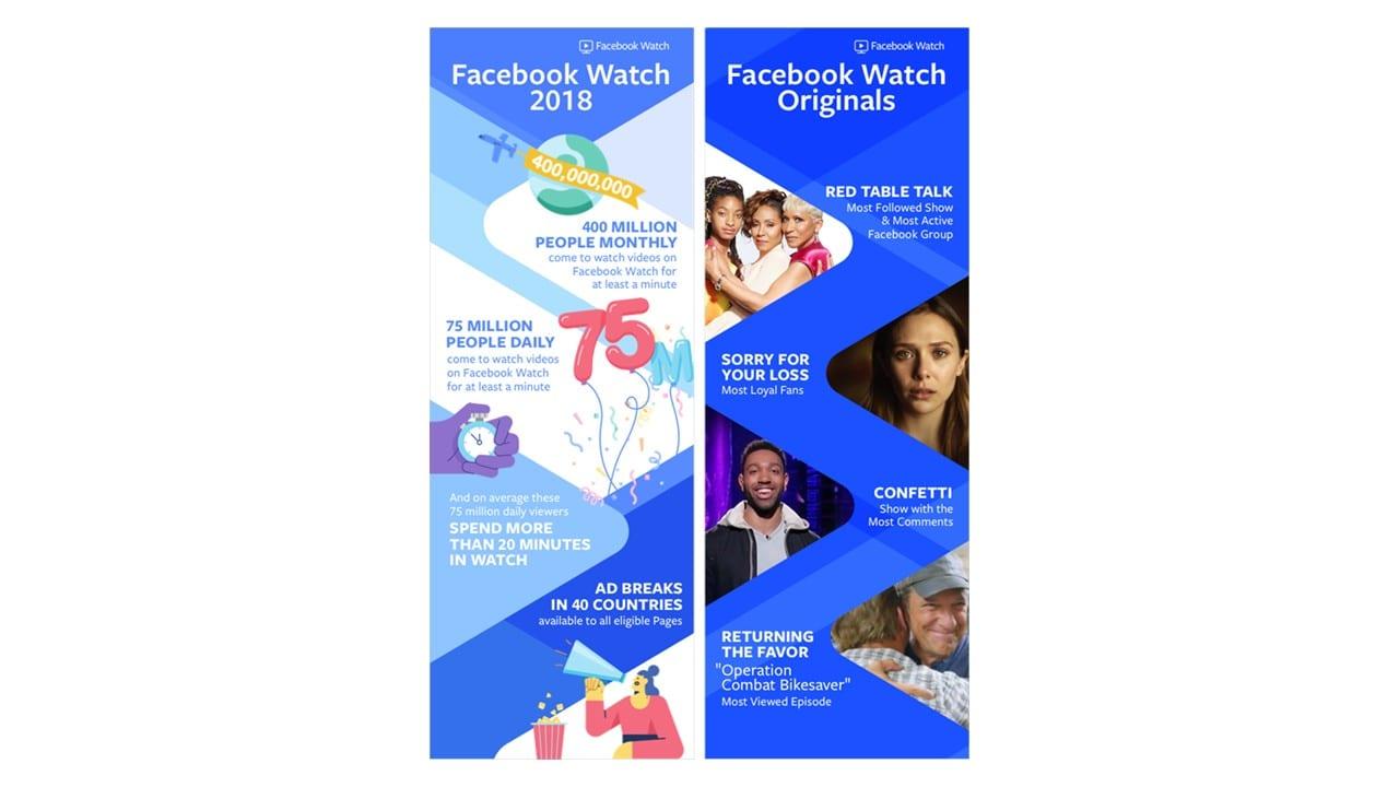 Vídeos para Facebook: banner ilustrativo com dados Facebook Watch.